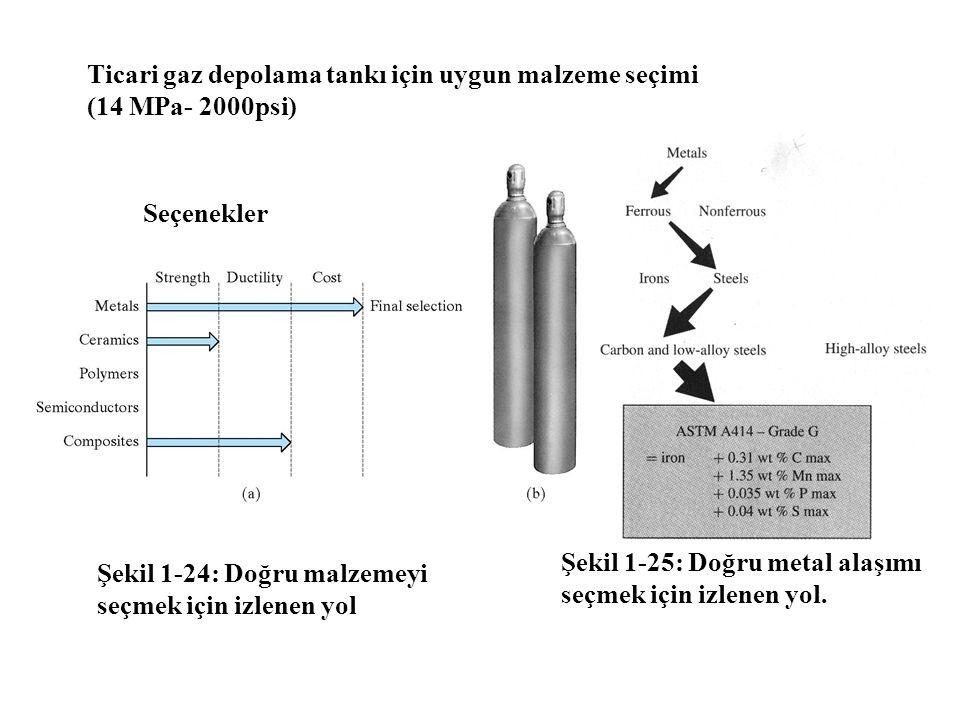 Ticari gaz depolama tankı için uygun malzeme seçimi (14 MPa- 2000psi)