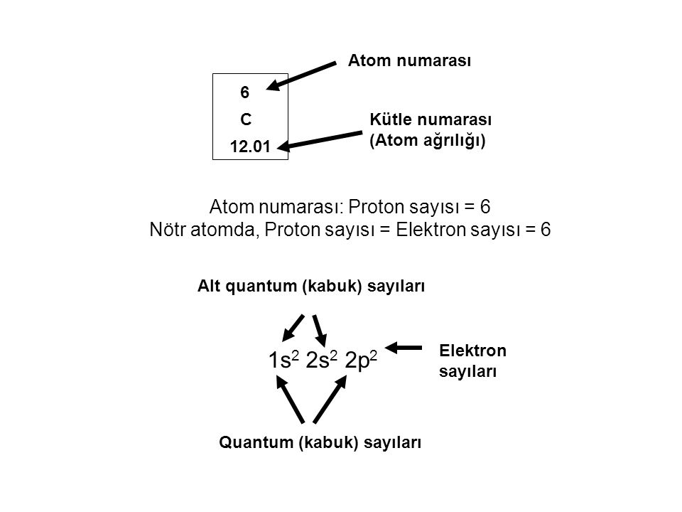 1s2 2s2 2p2 Atom numarası: Proton sayısı = 6