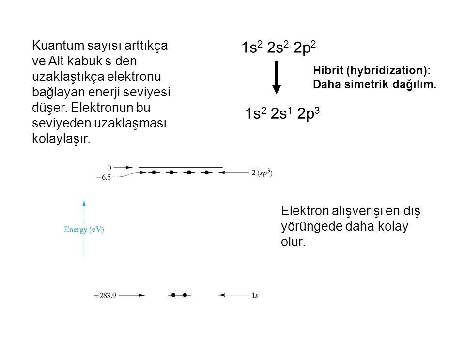 Kuantum sayısı arttıkça ve Alt kabuk s den uzaklaştıkça elektronu bağlayan enerji seviyesi düşer. Elektronun bu seviyeden uzaklaşması kolaylaşır.