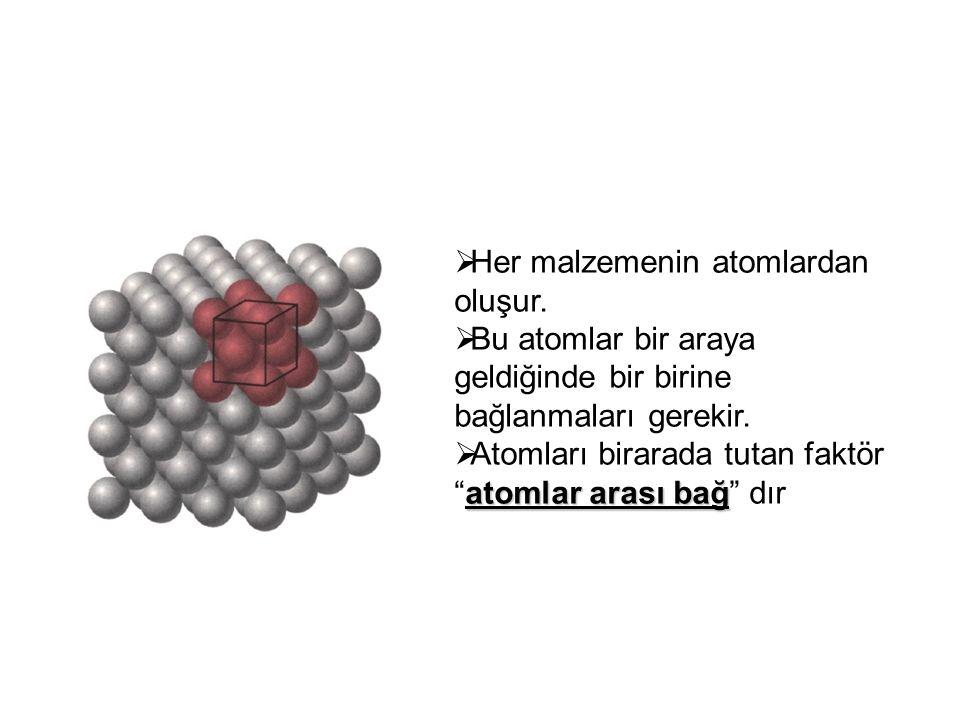Her malzemenin atomlardan oluşur.