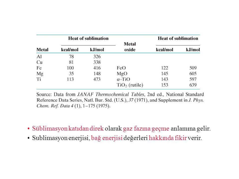 Süblimasyon katıdan direk olarak gaz fazına geçme anlamına gelir.