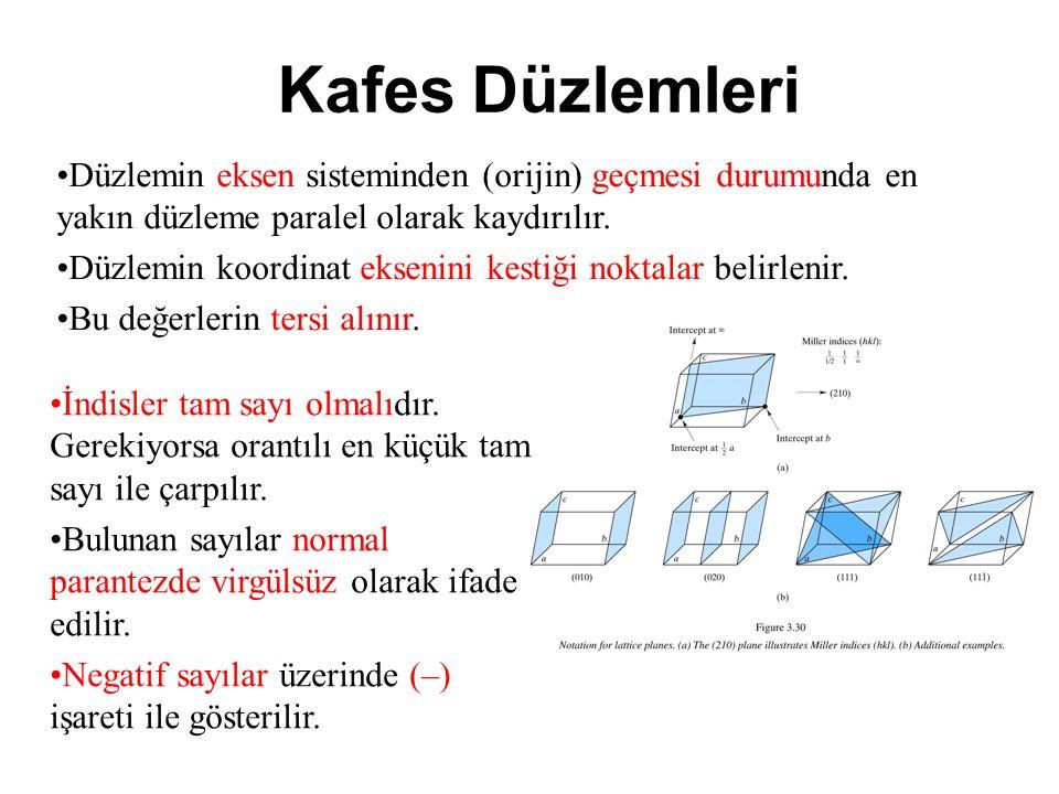 Kafes Düzlemleri Düzlemin eksen sisteminden (orijin) geçmesi durumunda en yakın düzleme paralel olarak kaydırılır.