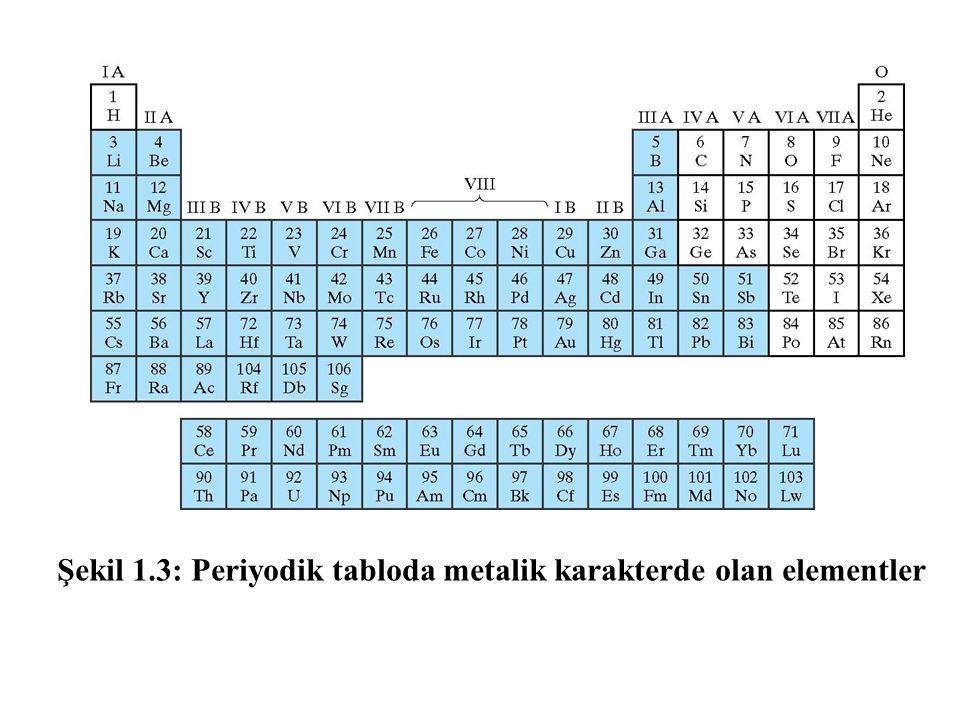 Şekil 1.3: Periyodik tabloda metalik karakterde olan elementler