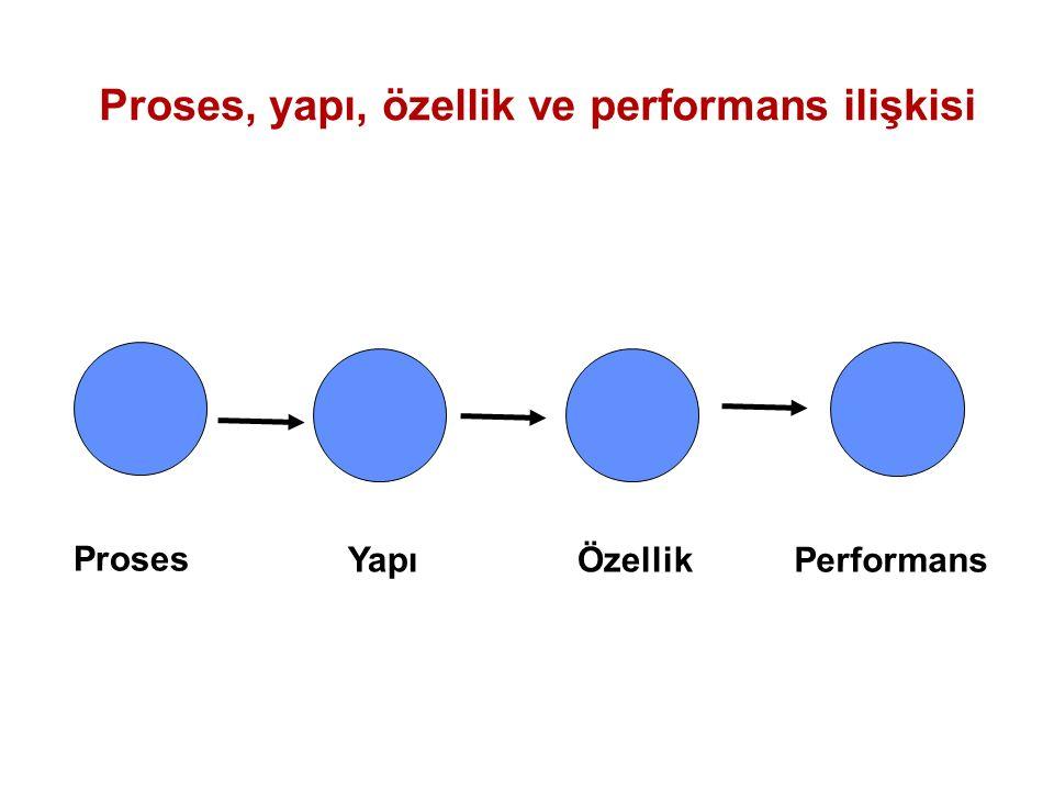 Proses, yapı, özellik ve performans ilişkisi