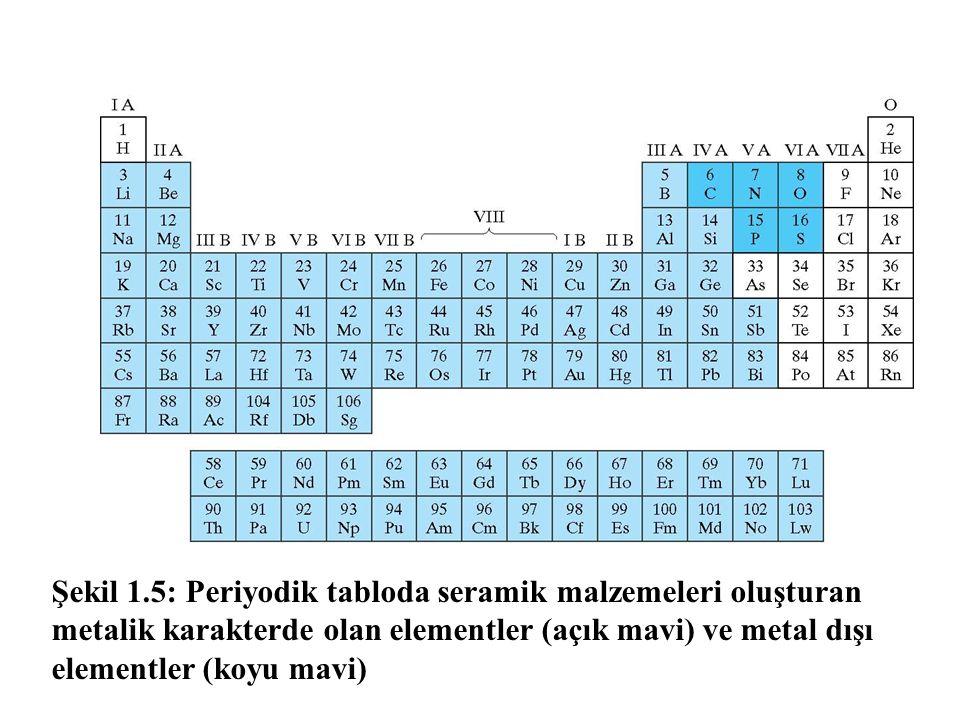 Şekil 1.5: Periyodik tabloda seramik malzemeleri oluşturan metalik karakterde olan elementler (açık mavi) ve metal dışı elementler (koyu mavi)