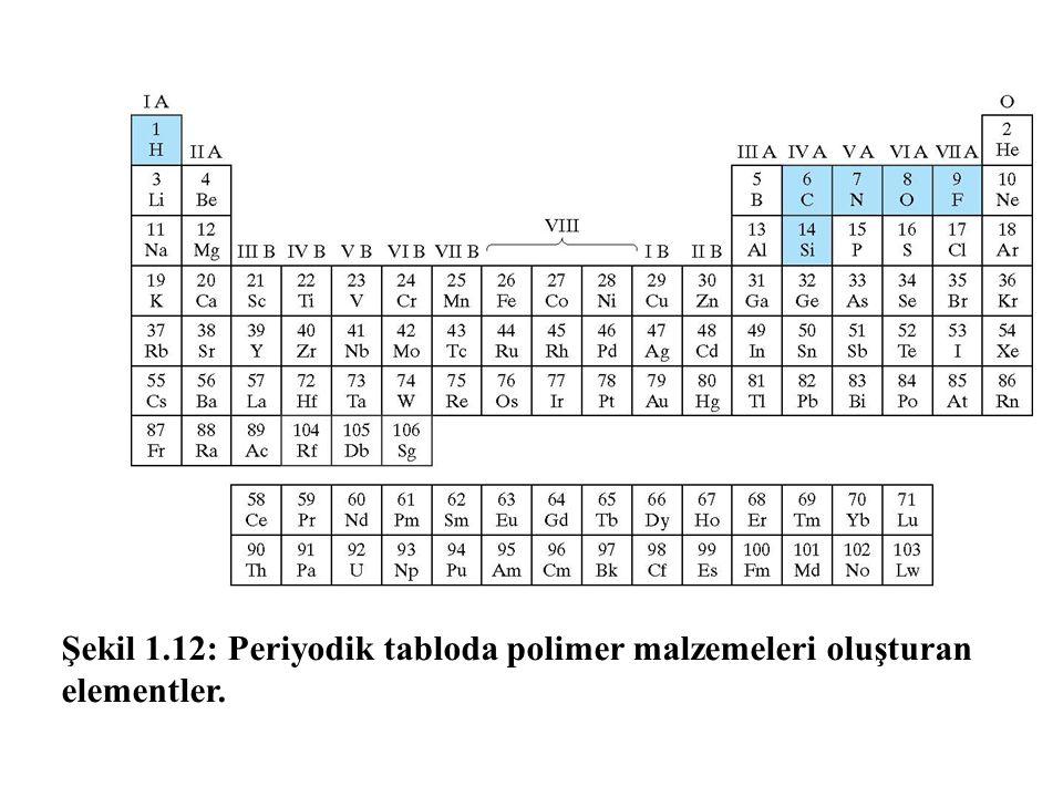Şekil 1.12: Periyodik tabloda polimer malzemeleri oluşturan elementler.