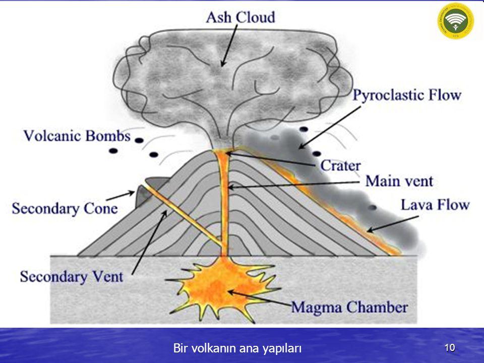Bir volkanın ana yapıları