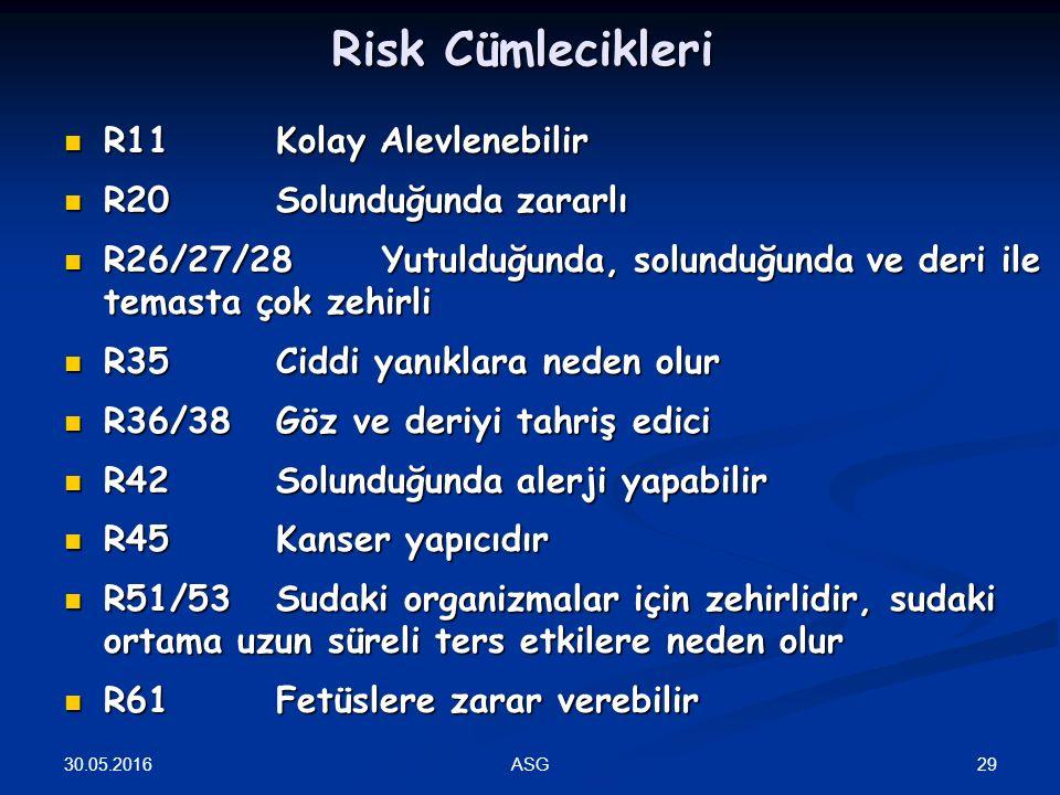 Risk Cümlecikleri R11 Kolay Alevlenebilir R20 Solunduğunda zararlı