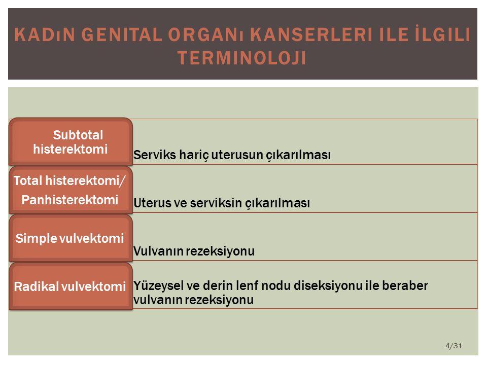 Kadın Genital Organı Kanserleri ile İlgili Terminoloji