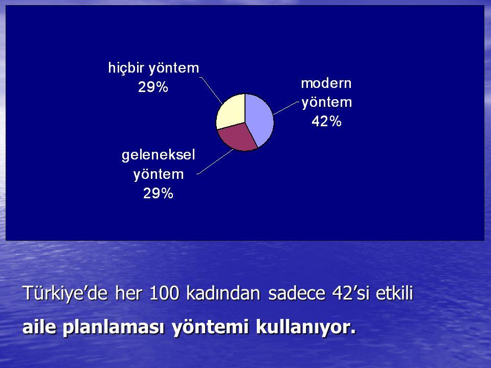 Türkiye'de her 100 kadından sadece 42'si etkili aile planlaması yöntemi kullanıyor.