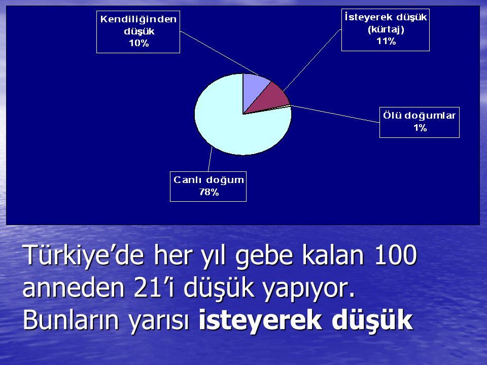 Türkiye'de her yıl gebe kalan 100 anneden 21'i düşük yapıyor