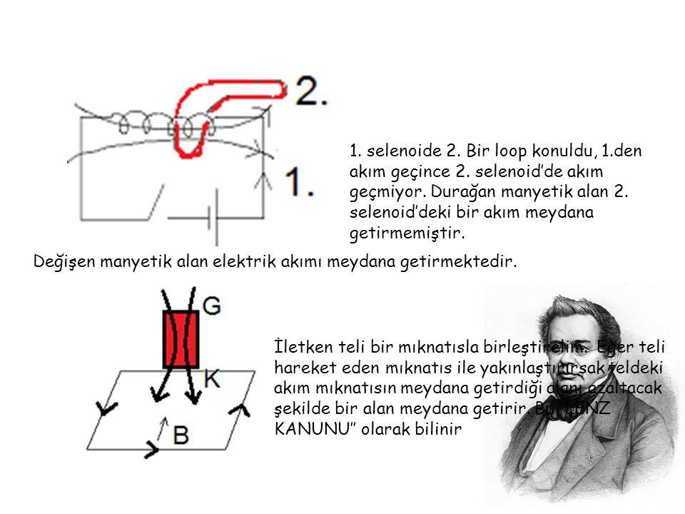 1. selenoide 2. Bir loop konuldu, 1. den akım geçince 2