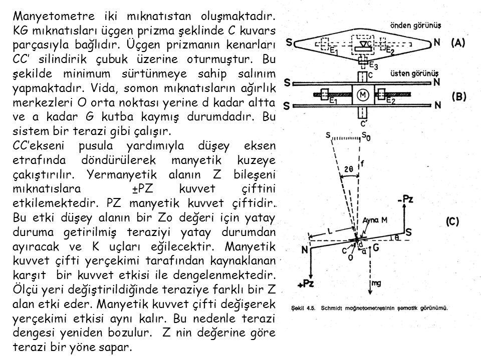 Manyetometre iki mıknatıstan oluşmaktadır