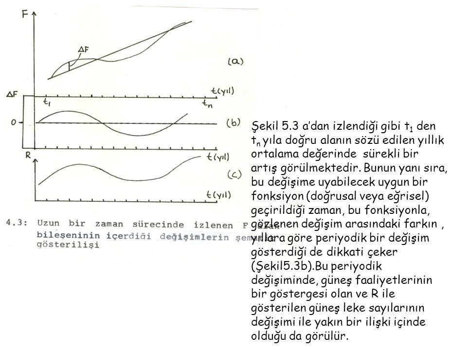 Şekil 5.3 a'dan izlendiği gibi t1 den tn yıla doğru alanın sözü edilen yıllık ortalama değerinde sürekli bir artış görülmektedir.