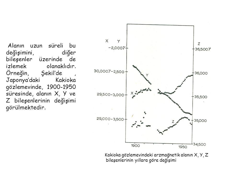 Alanın uzun süreli bu değişimini, diğer bileşenler üzerinde de izlemek olanaklıdır. Örneğin, Şekil'de , Japonya'daki Kakioka gözlemevinde, 1900-1950 süresinde, alanın X, Y ve Z bileşenlerinin değişimi görülmektedir.