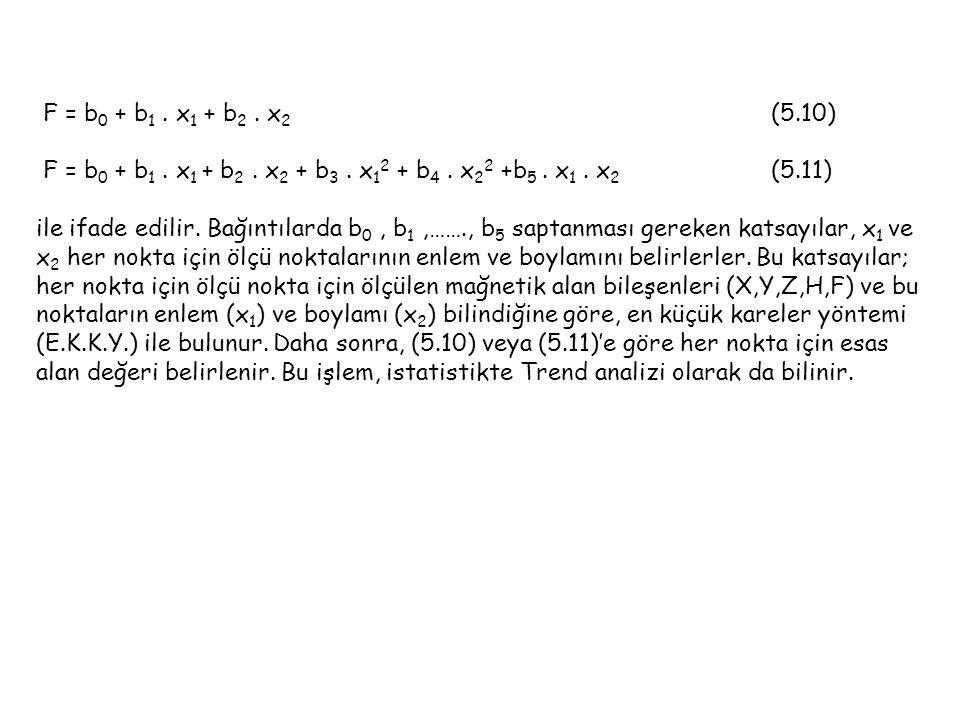 F = b0 + b1 . x1 + b2 . x2 (5.10)