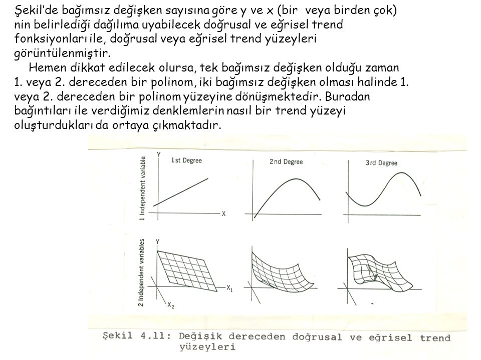 Şekil'de bağımsız değişken sayısına göre y ve x (bir veya birden çok) nin belirlediği dağılıma uyabilecek doğrusal ve eğrisel trend fonksiyonları ile, doğrusal veya eğrisel trend yüzeyleri görüntülenmiştir.
