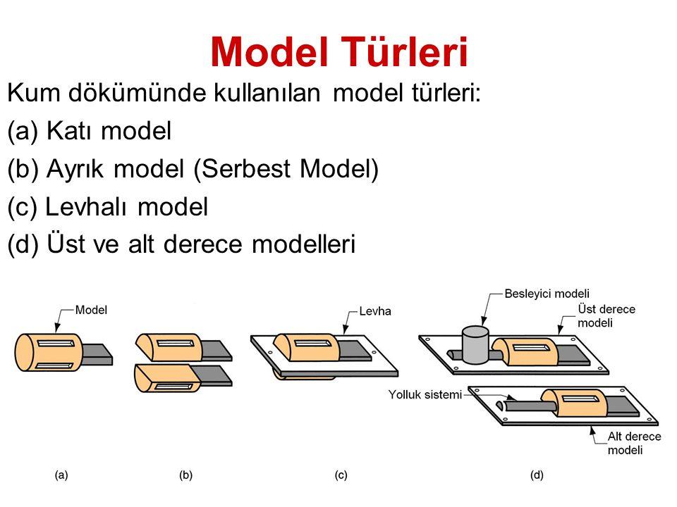 Model Türleri Kum dökümünde kullanılan model türleri: (a) Katı model