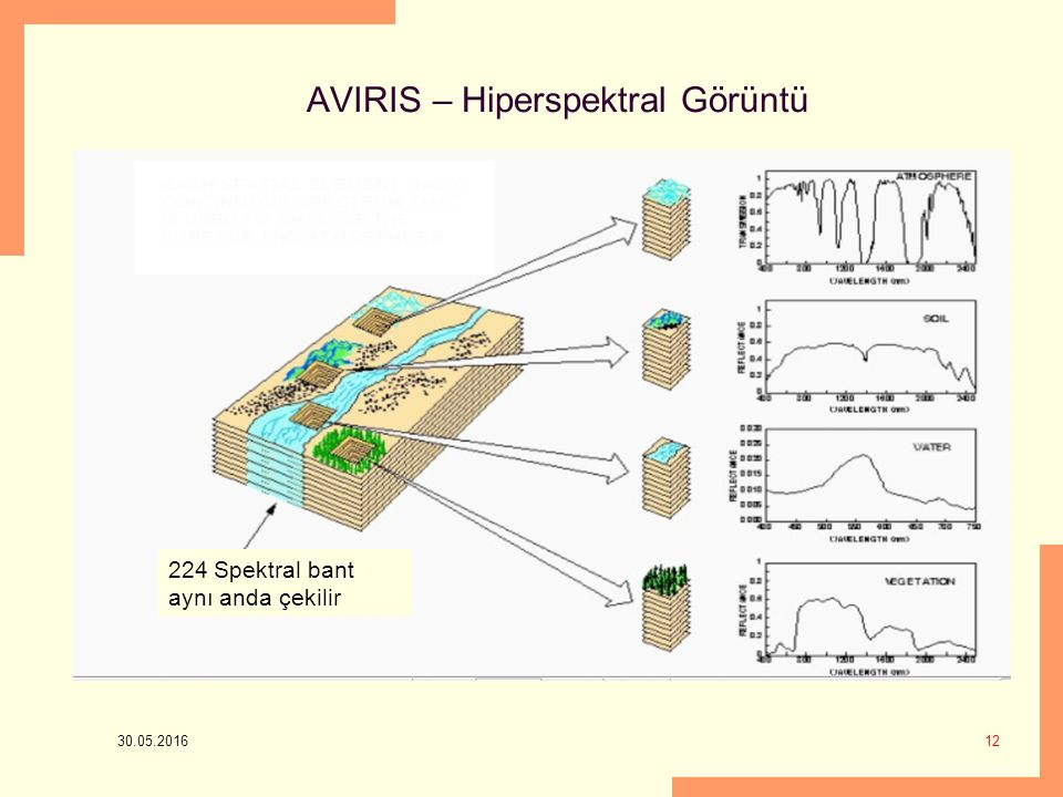 AVIRIS – Hiperspektral Görüntü
