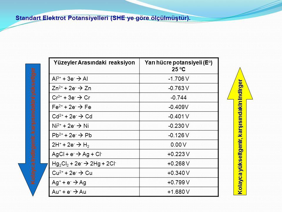 Yüzeyler Arasındaki reaksiyon Yarı hücre potansiyeli (Eo)