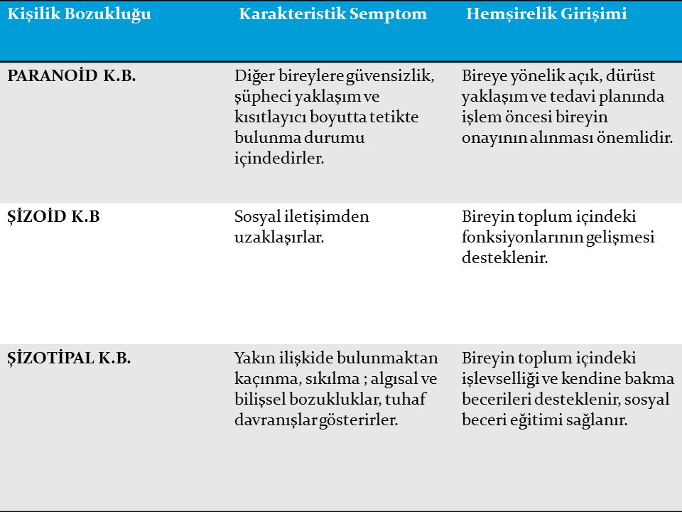 Kişilik Bozukluğu Karakteristik Semptom. Hemşirelik Girişimi. PARANOİD K.B.