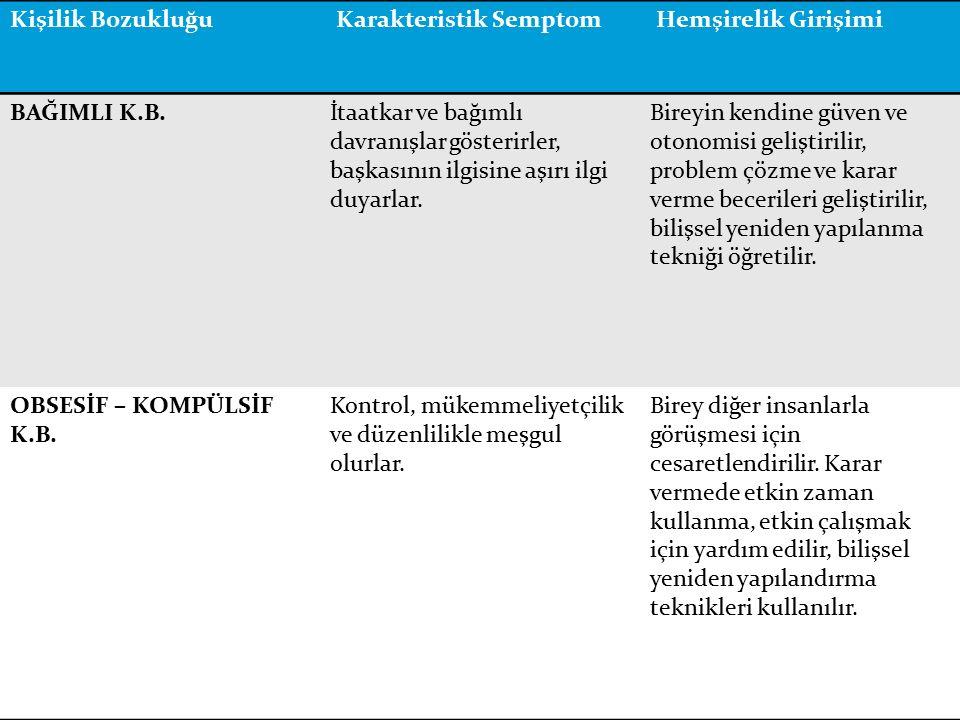Kişilik Bozukluğu Karakteristik Semptom. Hemşirelik Girişimi. BAĞIMLI K.B.