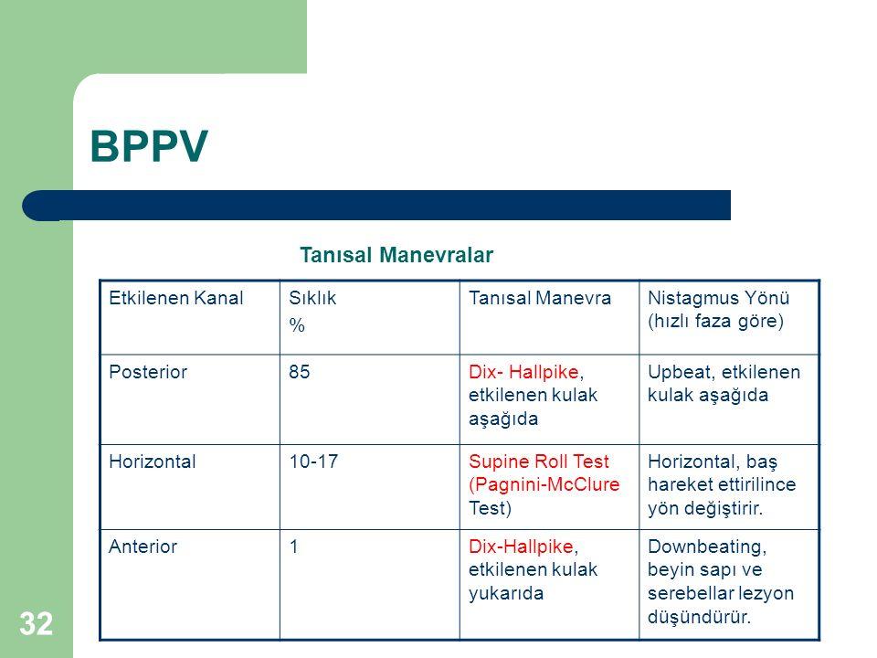 BPPV Tanısal Manevralar Etkilenen Kanal Sıklık % Tanısal Manevra
