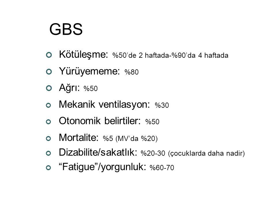 GBS Kötüleşme: %50'de 2 haftada-%90'da 4 haftada Yürüyememe: %80
