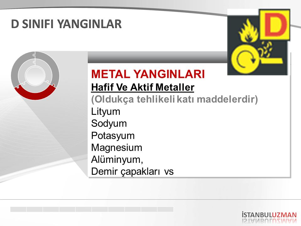 D SINIFI YANGINLAR METAL YANGINLARI Hafif Ve Aktif Metaller