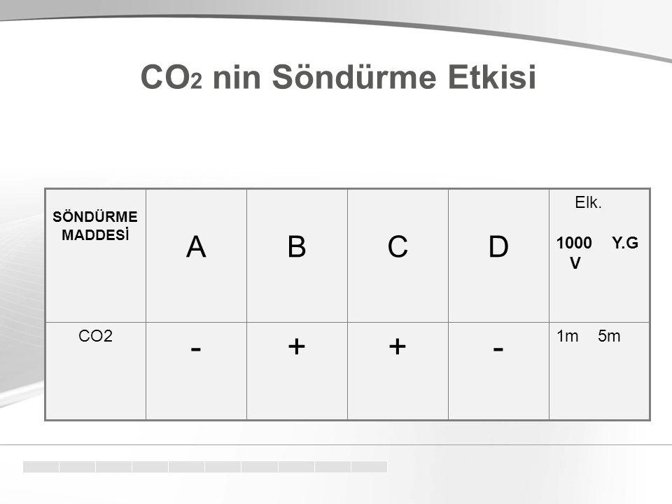 CO2 nin Söndürme Etkisi - + D C B A 1m 5m CO2 Elk. 1000 Y.G V