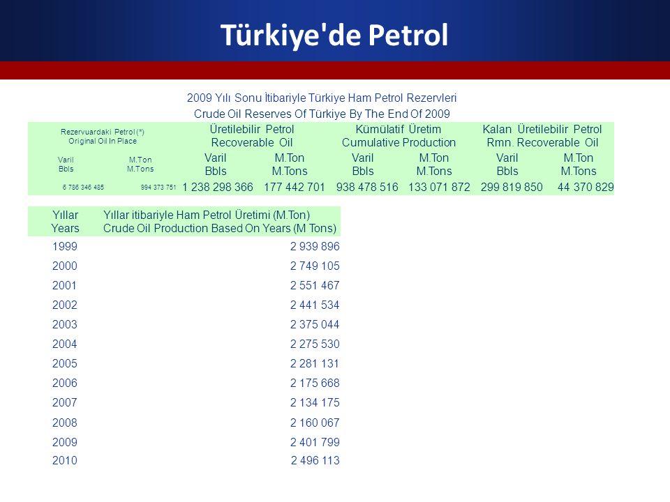Türkiye de Petrol 2009 Yılı Sonu İtibariyle Türkiye Ham Petrol Rezervleri. Crude Oil Reserves Of Türkiye By The End Of 2009.
