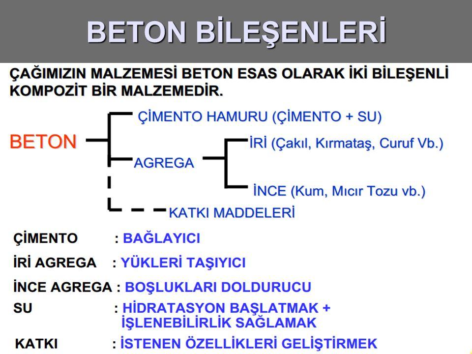 BETON BİLEŞENLERİ