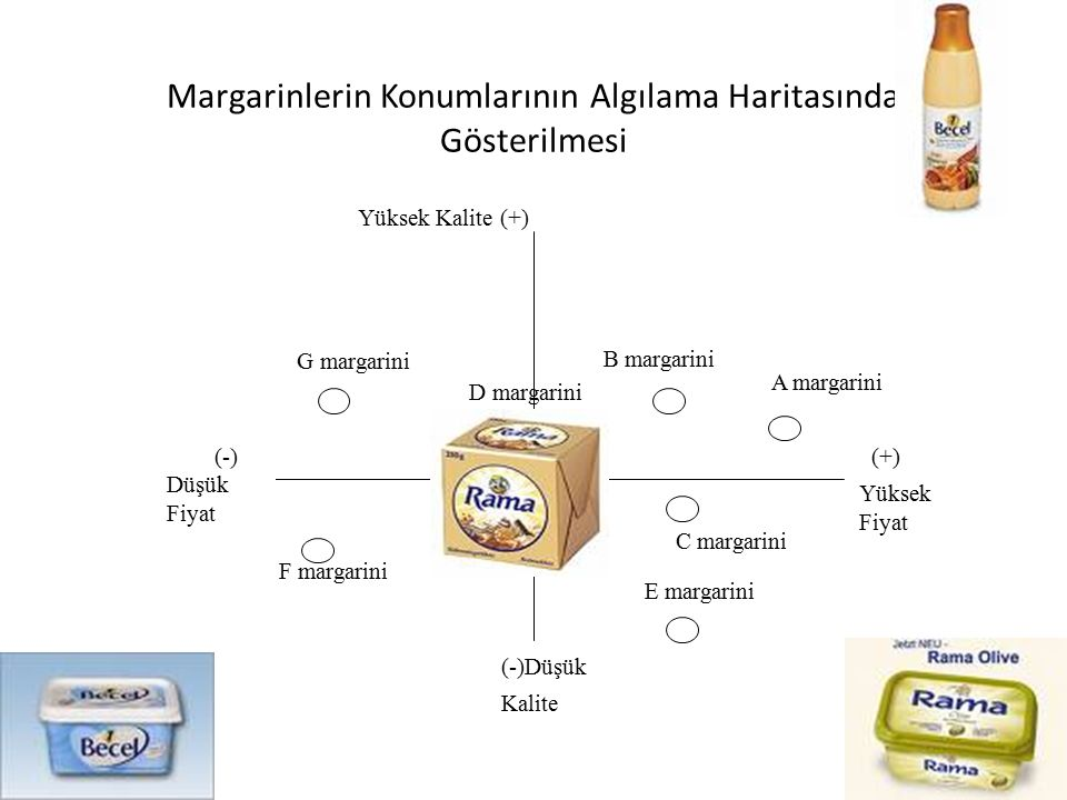 Margarinlerin Konumlarının Algılama Haritasında Gösterilmesi