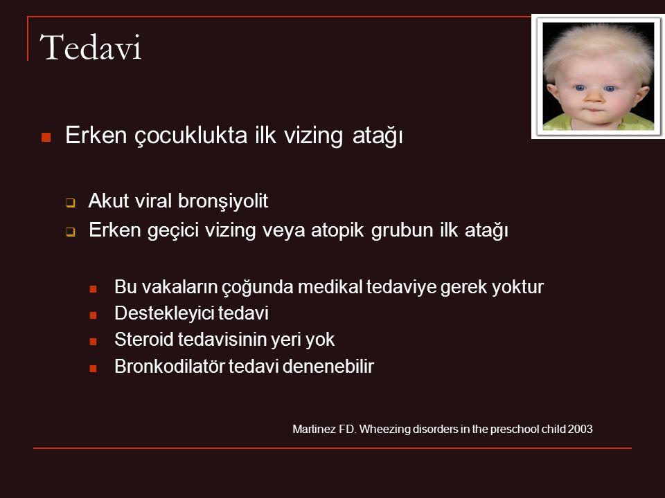 Tedavi Erken çocuklukta ilk vizing atağı Akut viral bronşiyolit