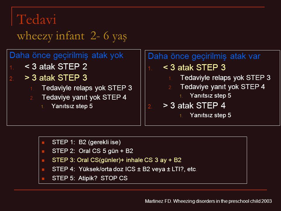Tedavi wheezy infant 2- 6 yaş