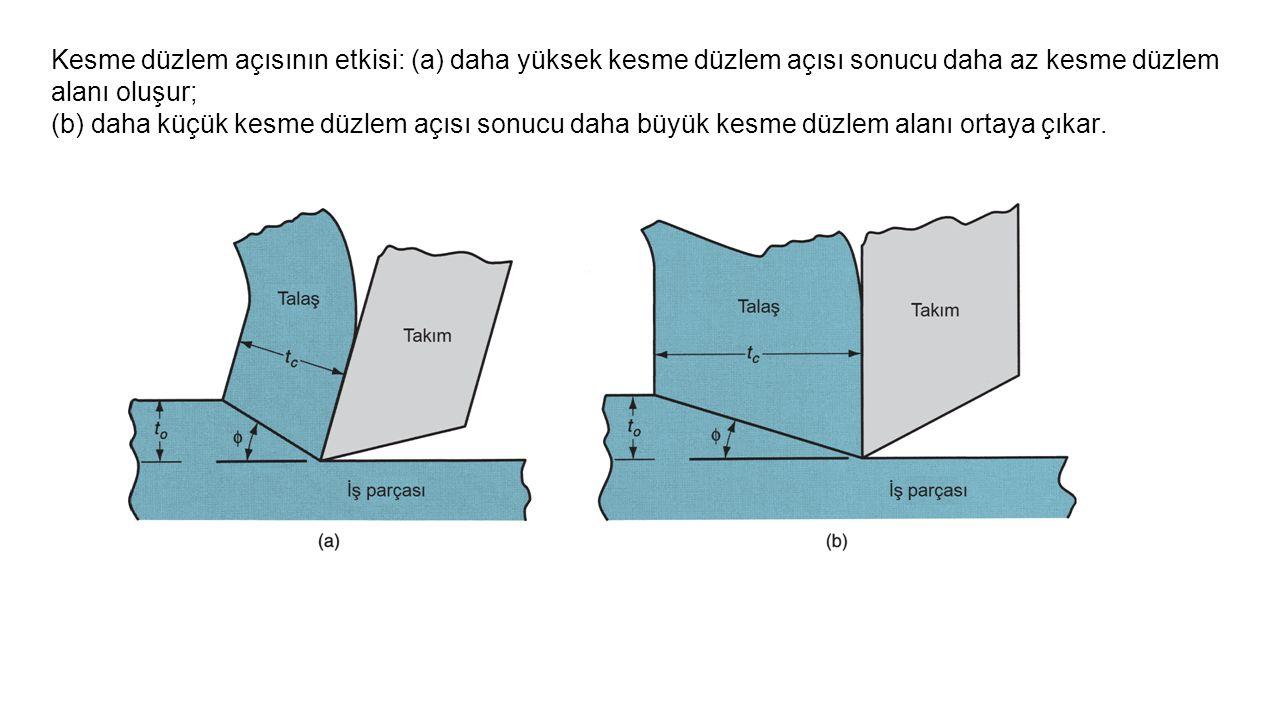 Kesme düzlem açısının etkisi: (a) daha yüksek kesme düzlem açısı sonucu daha az kesme düzlem alanı oluşur;