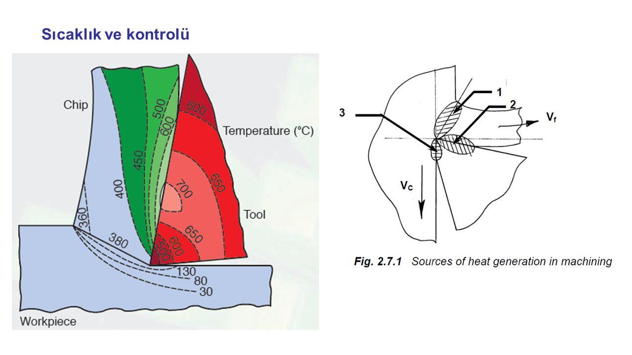Sıcaklık ve kontrolü