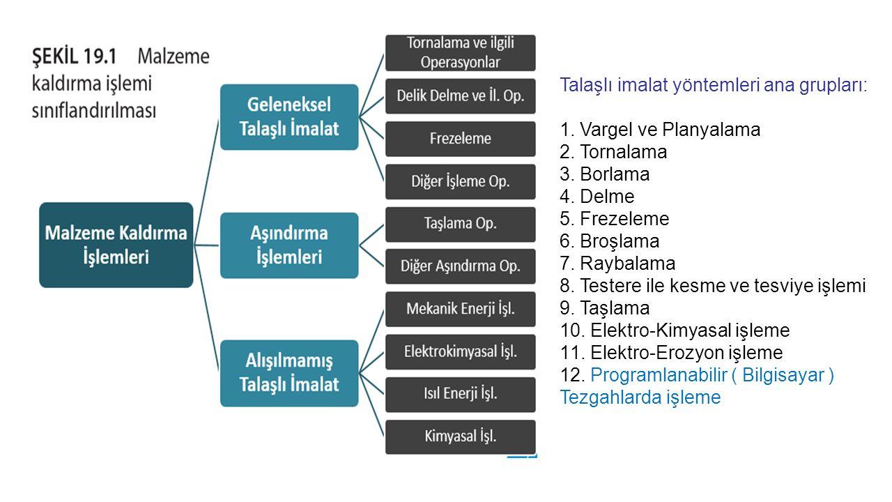 Talaşlı imalat yöntemleri ana grupları: