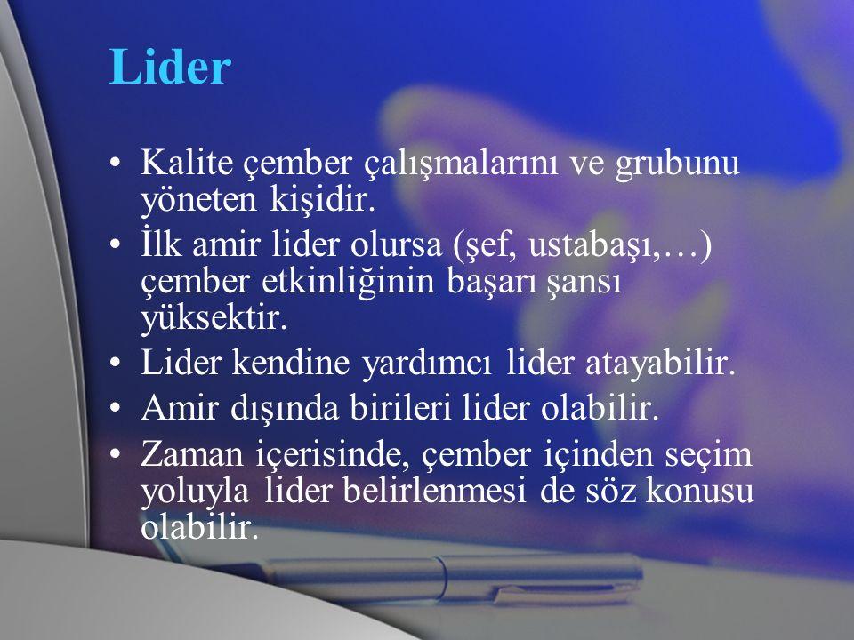 Lider Kalite çember çalışmalarını ve grubunu yöneten kişidir.