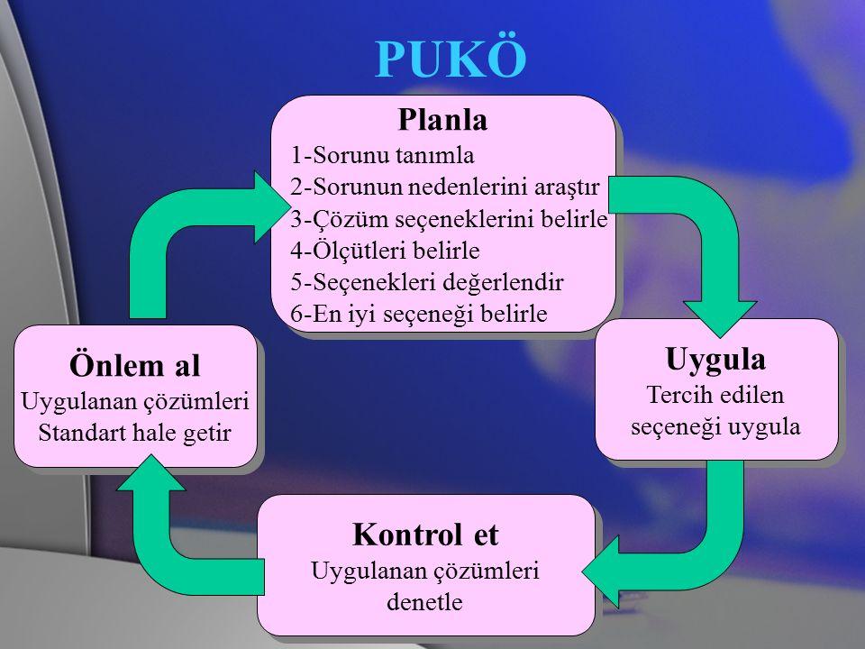PUKÖ Planla Uygula Önlem al Kontrol et 1-Sorunu tanımla