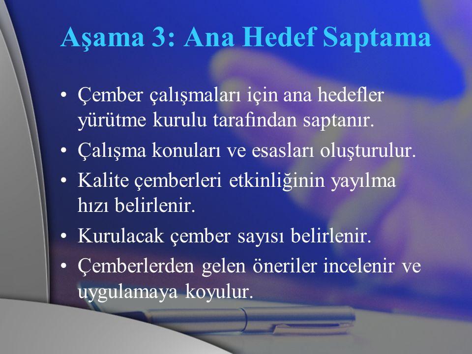 Aşama 3: Ana Hedef Saptama