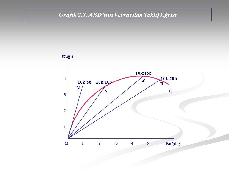 Grafik 2.3. ABD'nin Varsayılan Teklif Eğrisi