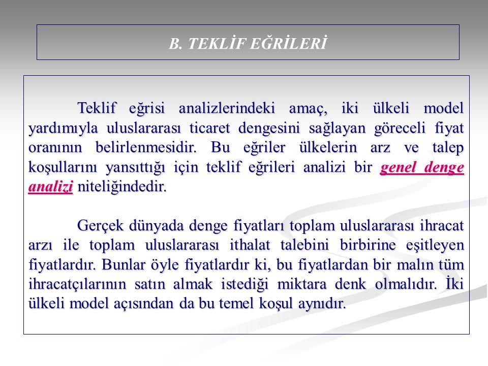 B. TEKLİF EĞRİLERİ