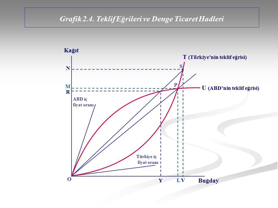 Grafik 2.4. Teklif Eğrileri ve Denge Ticaret Hadleri