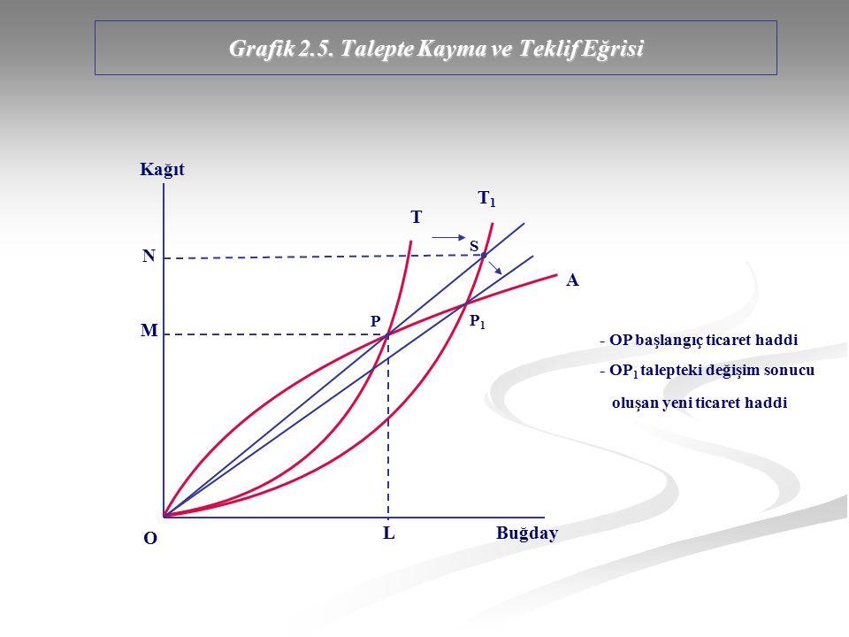 Grafik 2.5. Talepte Kayma ve Teklif Eğrisi