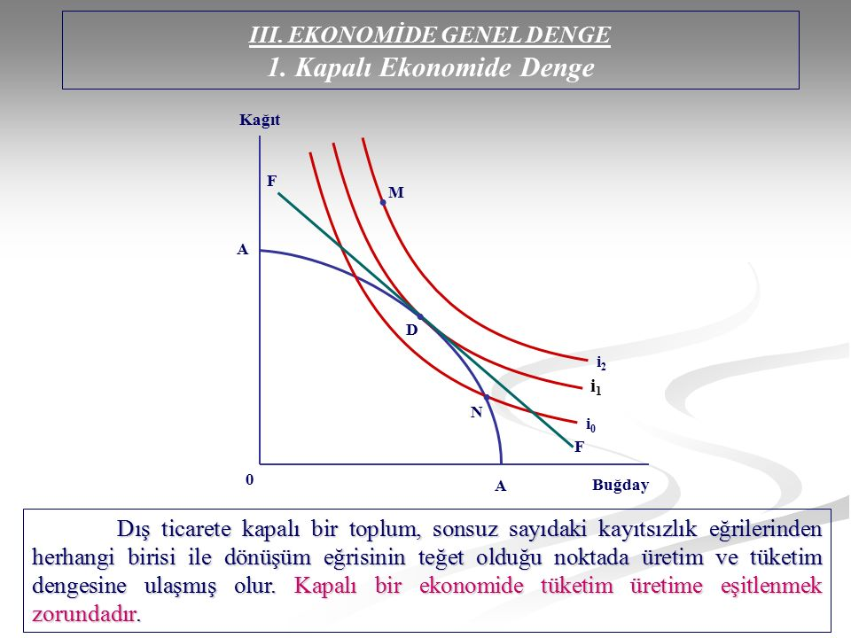 III. EKONOMİDE GENEL DENGE 1. Kapalı Ekonomide Denge