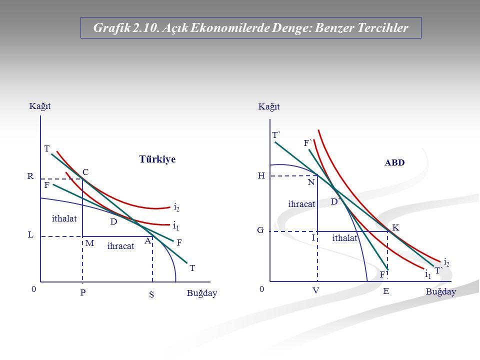 Grafik 2.10. Açık Ekonomilerde Denge: Benzer Tercihler