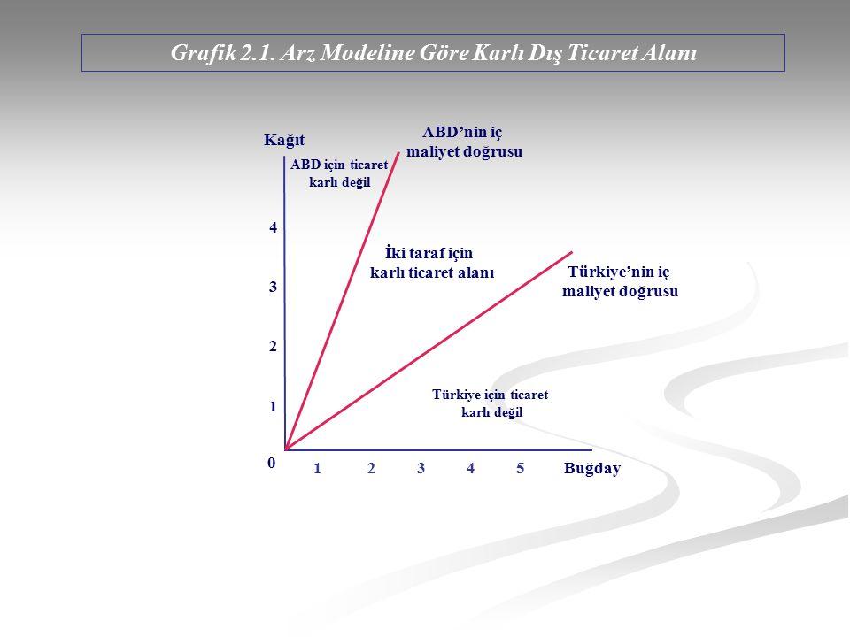 Grafik 2.1. Arz Modeline Göre Karlı Dış Ticaret Alanı