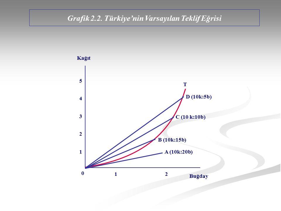 Grafik 2.2. Türkiye'nin Varsayılan Teklif Eğrisi