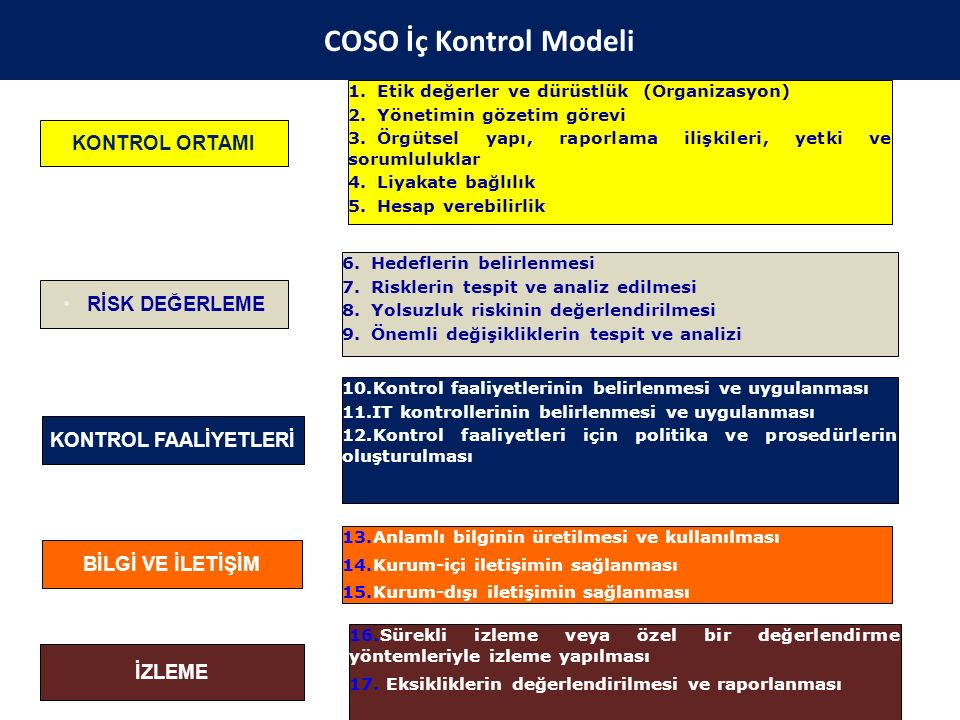 COSO İç Kontrol Modeli COSO İç Kontrol Modeli KONTROL ORTAMI